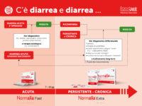 Normalia® Fast (MB0204) e Scheda di posizionamento (MB0205)