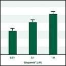 Glupamid®  efficace nell'artrosi
